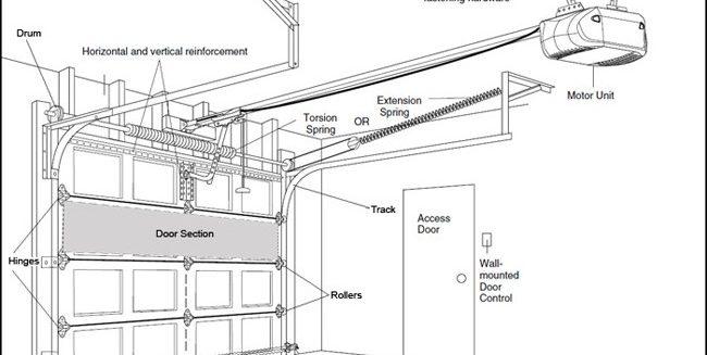 The Beginners Guide To Garage Doors